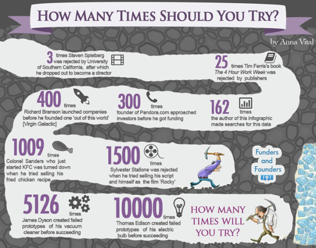 How many times will you try?