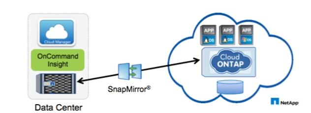 NetApp Cloud ONTAP